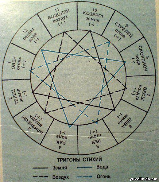 толщине материала знаки земли в гороскопе если шерсть применяется